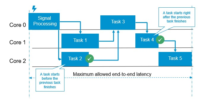 Dynamic sequential execution of tasks in a perception layer with data-driven scheduling
