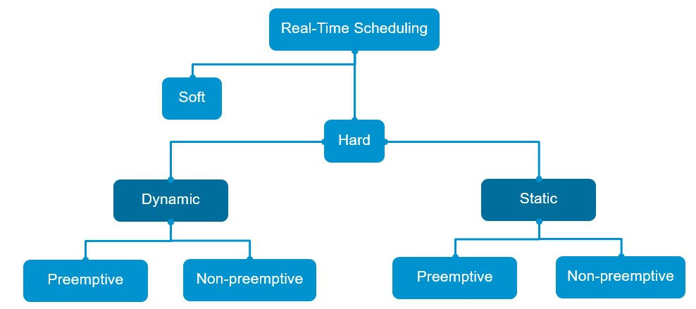 Real-time scheduling taxonomy